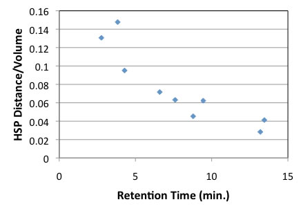 Retention Time Of Hplc Calculated By Hansen Solubility Parameter Hsp