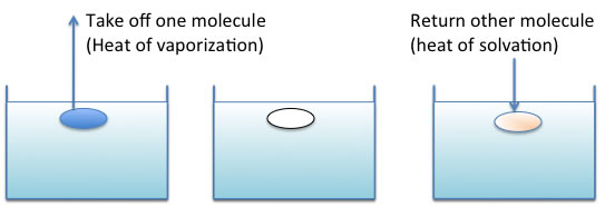 SOLUTIONS and SOLUBILITY. Know for test 1. Definition mixture ...