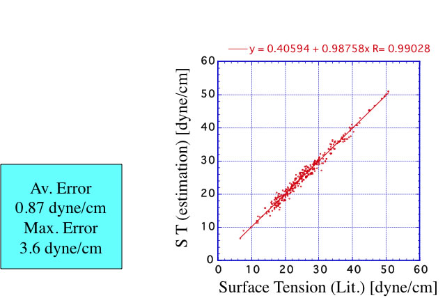 Estimation Of Surface Tension